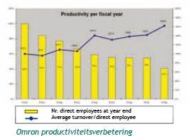 LCIA Omron productiviteitsverbetering