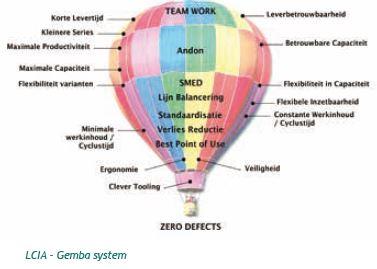 LCIA gemba system