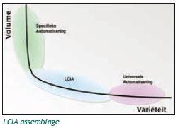 LCIA assemblage