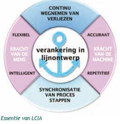 LCIA essentie van