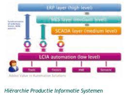 LCIA hierarchie productie informatie systemen