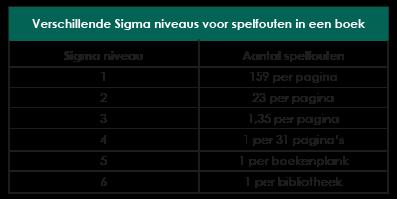 Six Sigma niveau
