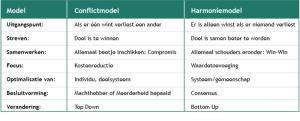 conflick_harmonie_model