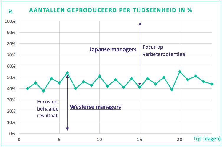 Grafiek focusgebied Japanse managers vs. Westerse managers