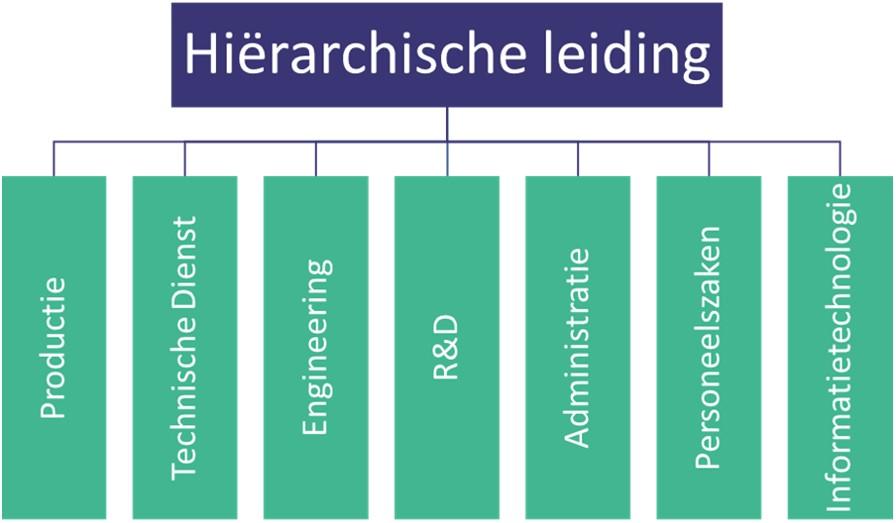 hierarchische leiding