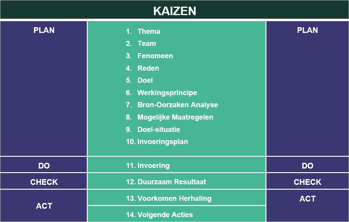 kaizen fases